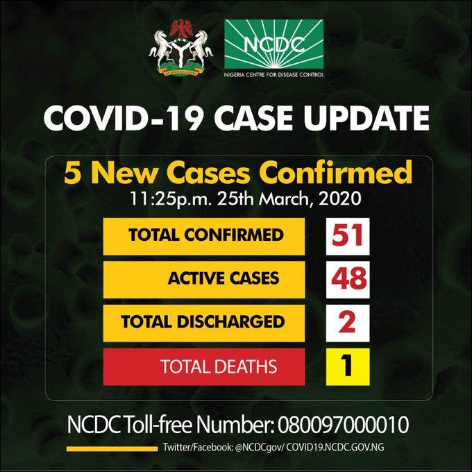 Nigeria Confirms 5 New #COVID19 Cases, Death Toll 1