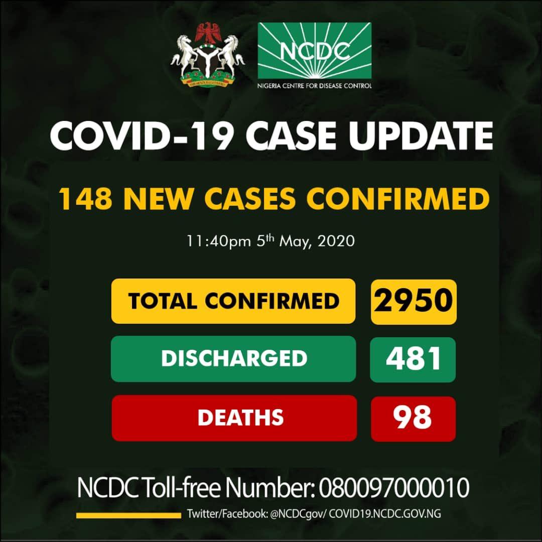 Nigeria Has 148 New Cases, 98 Dead