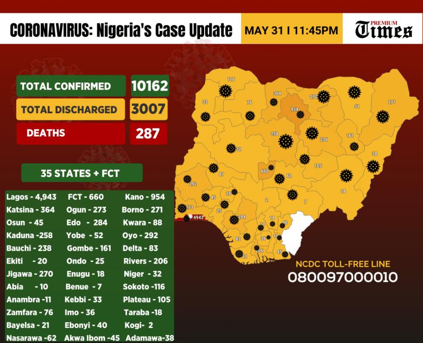 Nigeria's Coronavirus Cases Surpasses 10k